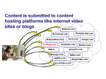 Internet Video Marketing Process