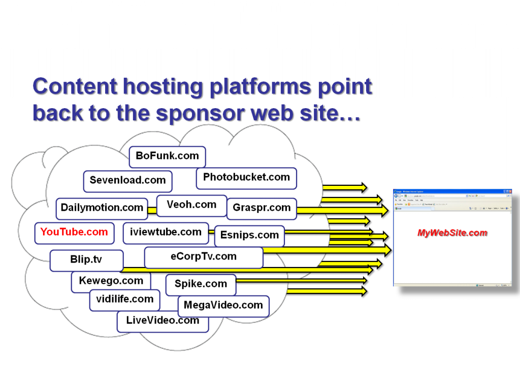 Tampa internet marketing strategy